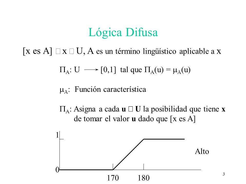 Lógica Difusa [x es A] ô x Î U, A es un término lingüístico aplicable a x. PA: U [0,1] tal que PA(u) = mA(u)